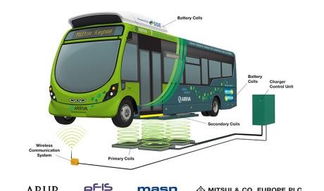 eldrivna bussar1